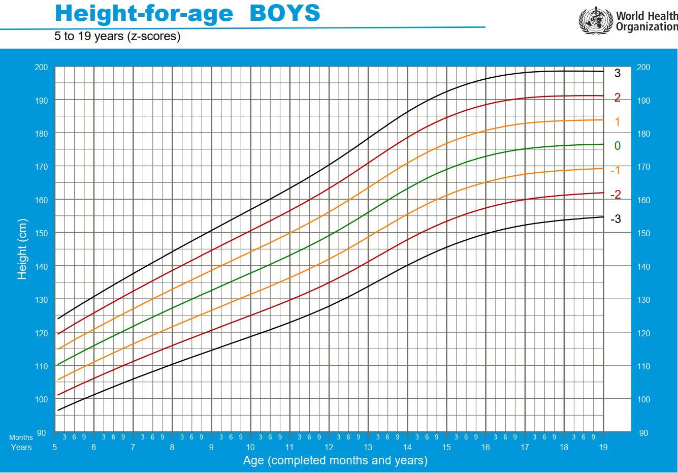 biểu đồ chiều cao chuẩn ở tuổi 14 theo WHO