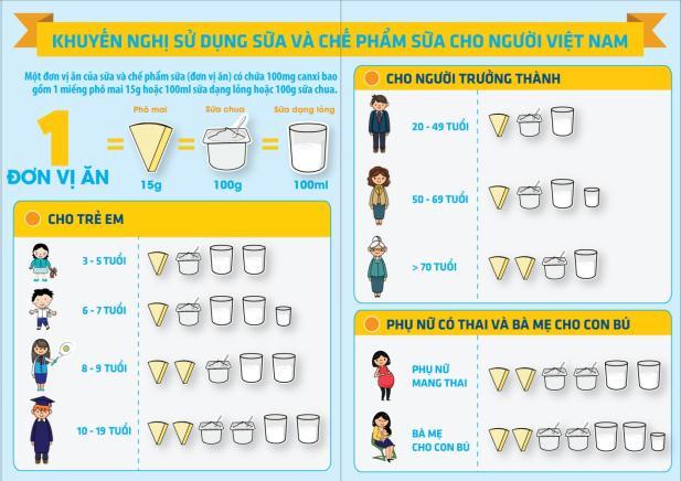 khuyến nghị sử dụng sữa mỗi ngày