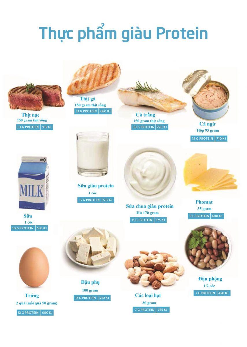 thực phẩm giàu protein nên ăn nếu muốn tăng chiều cao