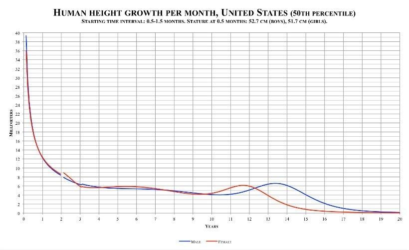 Biểu đồ tốc độ tăng trưởng chiều cao con người
