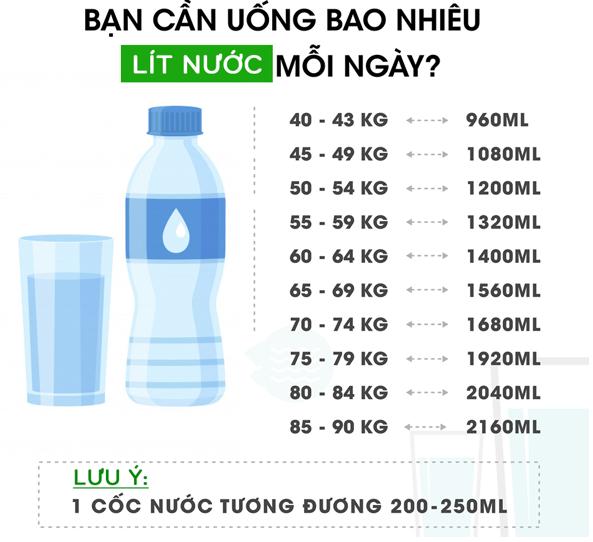 lượng nước cần thiết mỗi ngày để phát triển chiều cao tuổi 17