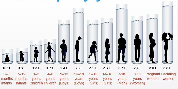 uống đầy đủ nước theo độ tuổi mỗi ngày để tăng chiều cao hiệu quả