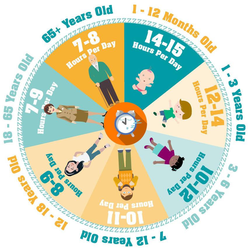 thời gian ngủ cần thiết để phát triển cho trẻ 13 tuổi