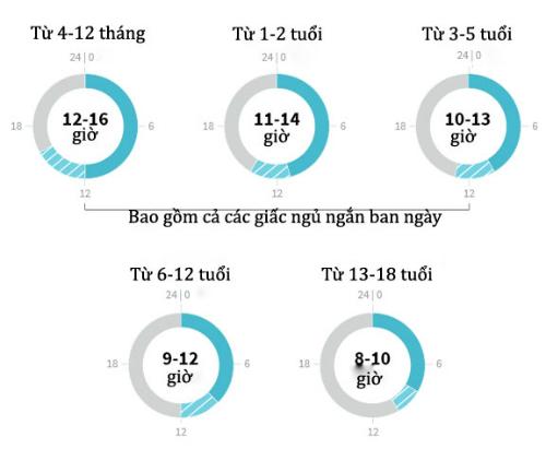 thời gian ngủ theo độ tuổi cần thiết để phát triển chiều cao